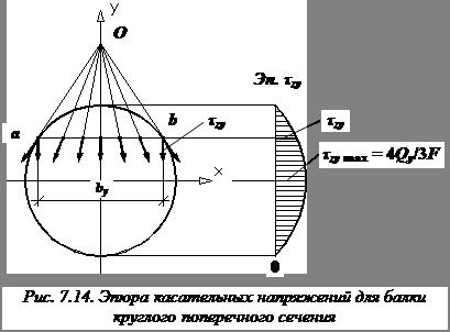 изображение Эпюры касательных напряжений прямоугольника двутавра круга сопромат